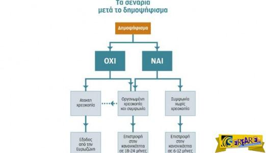 Δημοψήφισμα 2015: Ποιοι οι 4 πιθανοί δρόμοι της Ελλάδας!