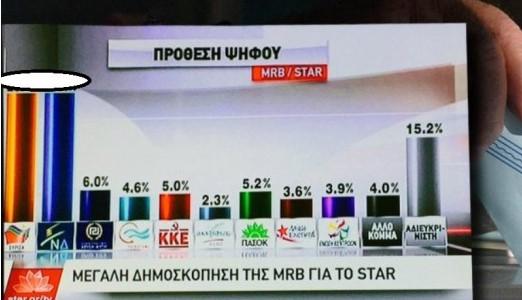 Δημοσκόπηση MRB, Εκλογές 2015: ΝΔ – ΣΥΡΙΖΑ μάχη σώμα με σώμα. Ποια τα ποσοστά του Star