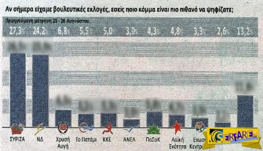 Γκάλοπ Kapa Research, Εκλογές 2015: Νέα δεδομένα για ΣΥΡΙΖΑ-ΝΔ, ποιος ξανά στην κορυφή