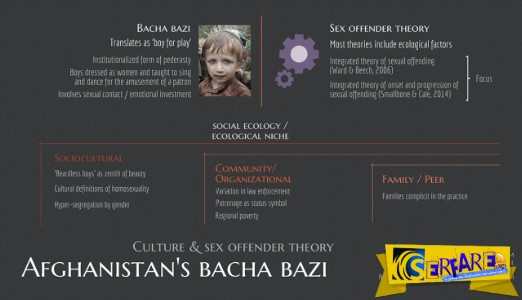 Bacha Bazi: Το απαίσιο μουσουλμανικό έθιμο που βιάζουν μικρά αγόρια!