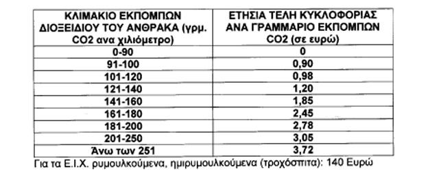 autokinita-teli-kykloforias-2