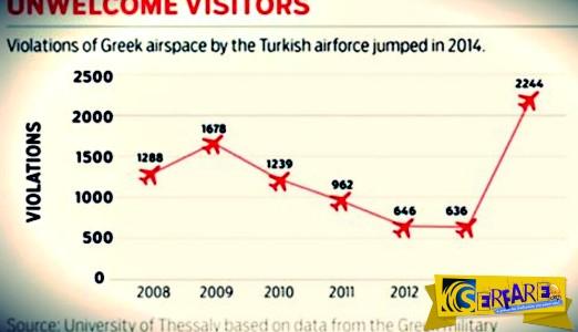 Wikileaks: Στην Ελλάδα η Τουρκία κάνει 40 παραβιάσεις την ημέρα