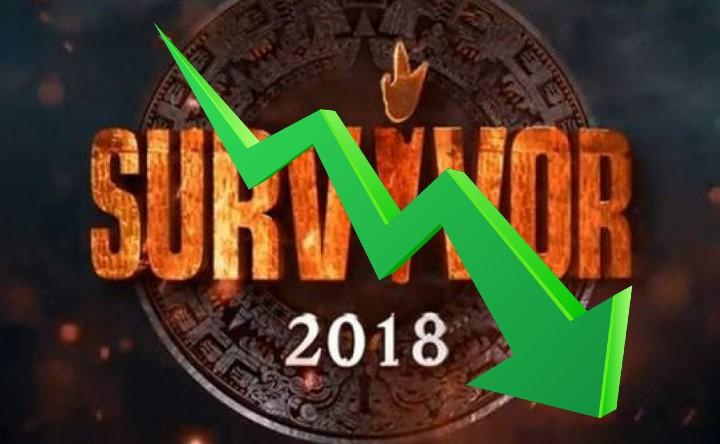 Survivor 2 Τηλεθέαση: Γιατί οι τηλεθεατές δεν βλέπουν φέτος το ριάλιτι επιβίωσης! Τα απογοητευτικά νούμερα...