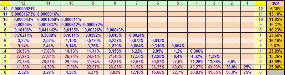 Πιθανότητες στο ΚΙΝΟ - Μοναδικά κόλπα για να κερδίσετε