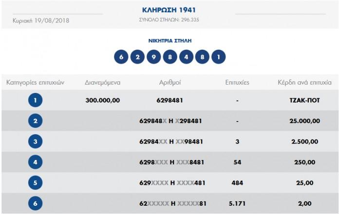 ΤΖΟΚΕΡ-ΠΡΟΤΟ 19-8-2018: Οι αριθμοί της 1941ης κλήρωσης