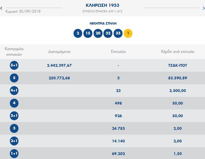 ΤΖΟΚΕΡ 30.9.18: Οι αριθμοί της 1953ης κλήρωσης